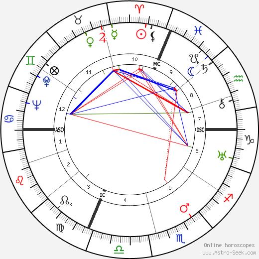 Эммануэль Мунье Emmanuel Mounier день рождения гороскоп, Emmanuel Mounier Натальная карта онлайн