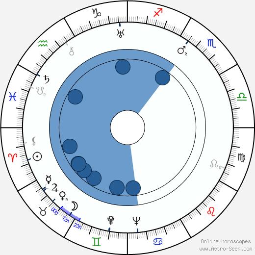 George Baxter wikipedia, horoscope, astrology, instagram