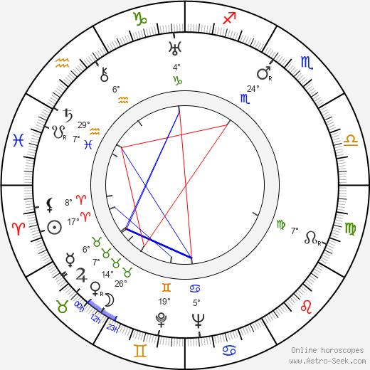 George Baxter birth chart, biography, wikipedia 2019, 2020