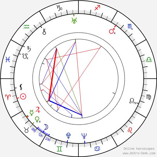 George Baxter birth chart, George Baxter astro natal horoscope, astrology