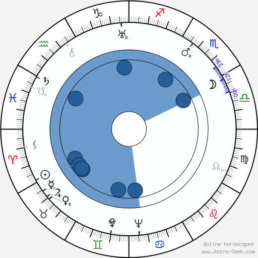 Guido Celano horoscope, astrology, sign, zodiac, date of birth, instagram