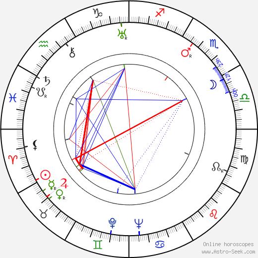 Guido Celano astro natal birth chart, Guido Celano horoscope, astrology