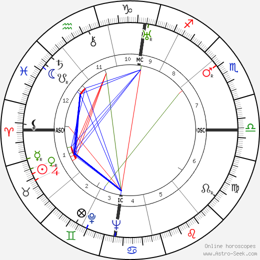 Guy de Polignac tema natale, oroscopo, Guy de Polignac oroscopi gratuiti, astrologia