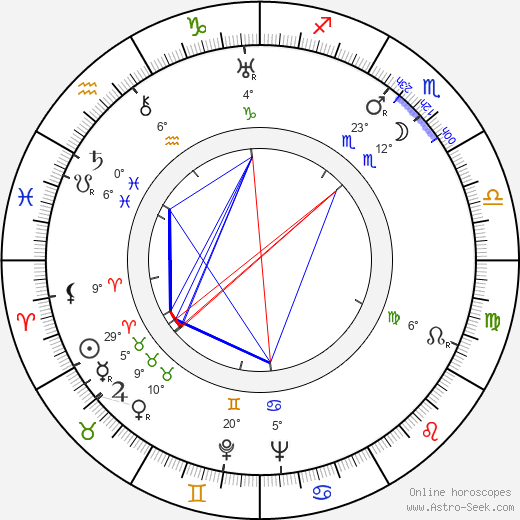 Hanna Januszewska birth chart, biography, wikipedia 2020, 2021