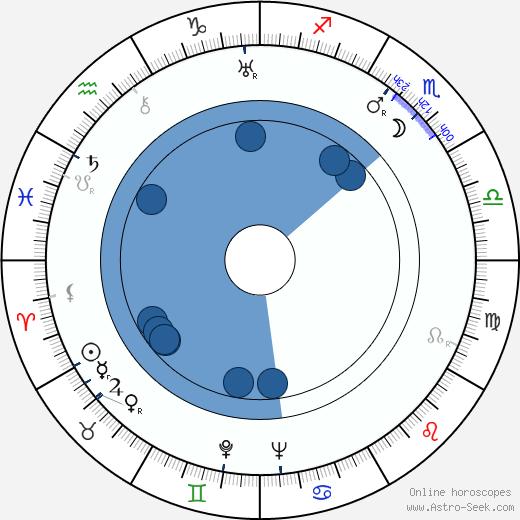 Hans Wehrl wikipedia, horoscope, astrology, instagram