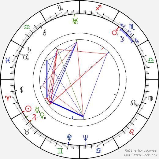 Hans Wehrl astro natal birth chart, Hans Wehrl horoscope, astrology