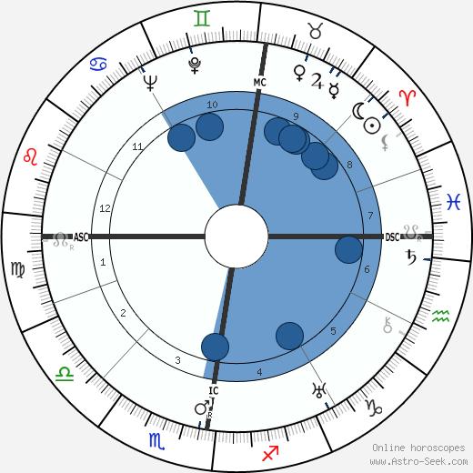 Heinrich Christian Meier-Parm wikipedia, horoscope, astrology, instagram
