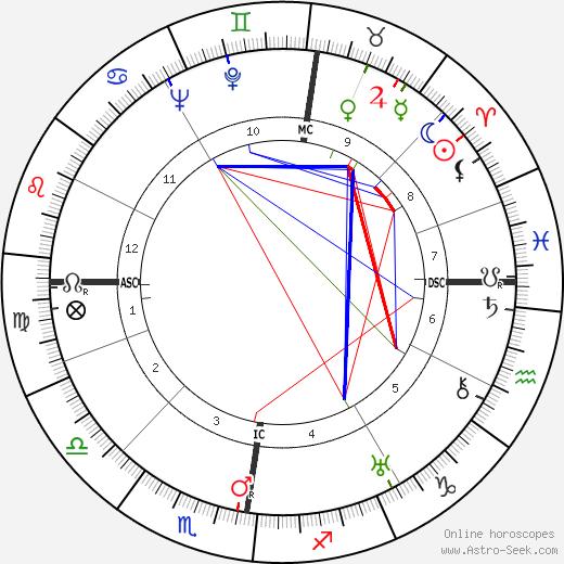 Heinrich Christian Meier-Parm birth chart, Heinrich Christian Meier-Parm astro natal horoscope, astrology