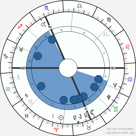 Ilka Chase wikipedia, horoscope, astrology, instagram
