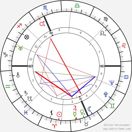 Ilka Chase tema natale, oroscopo, Ilka Chase oroscopi gratuiti, astrologia