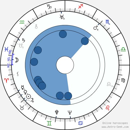 Ivo Lichard wikipedia, horoscope, astrology, instagram