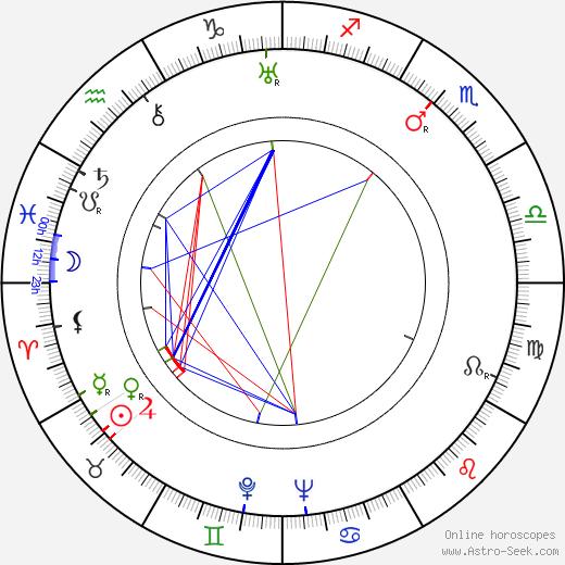 Ivo Lichard astro natal birth chart, Ivo Lichard horoscope, astrology