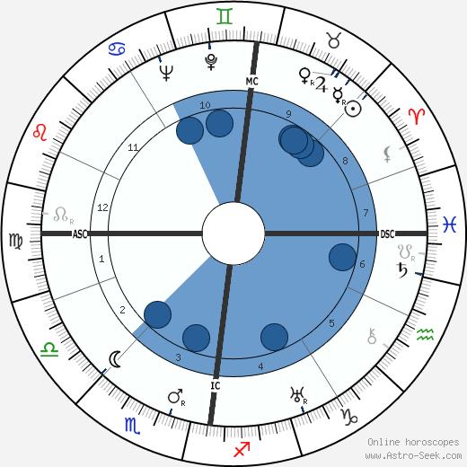 James A. Mollison wikipedia, horoscope, astrology, instagram