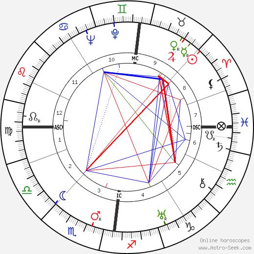 James A. Mollison день рождения гороскоп, James A. Mollison Натальная карта онлайн