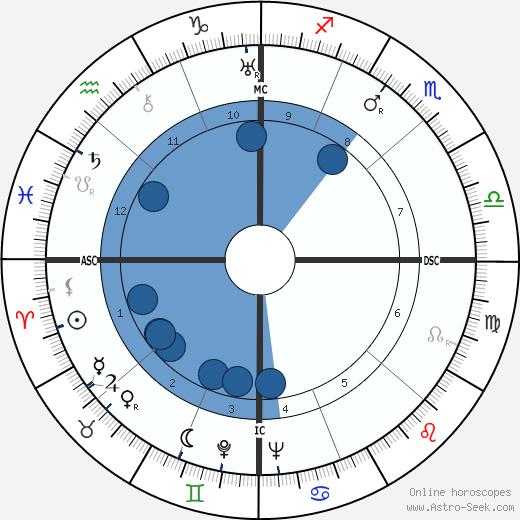 James W Fulbright wikipedia, horoscope, astrology, instagram