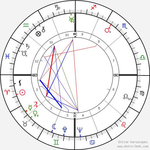 James W Fulbright tema natale, oroscopo, James W Fulbright oroscopi gratuiti, astrologia