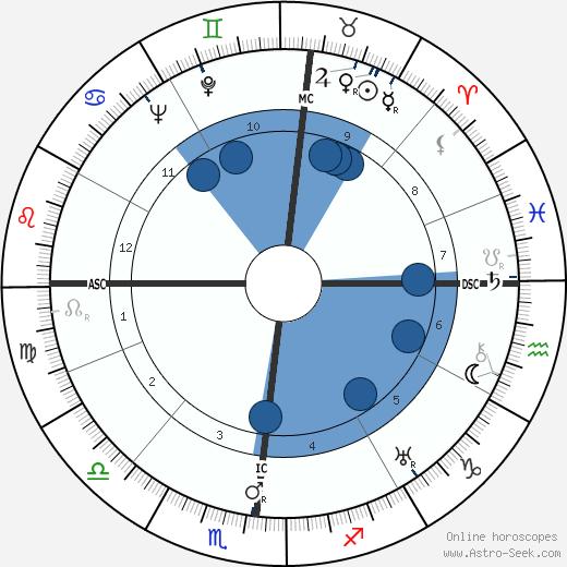 Jean Marie Euzet wikipedia, horoscope, astrology, instagram