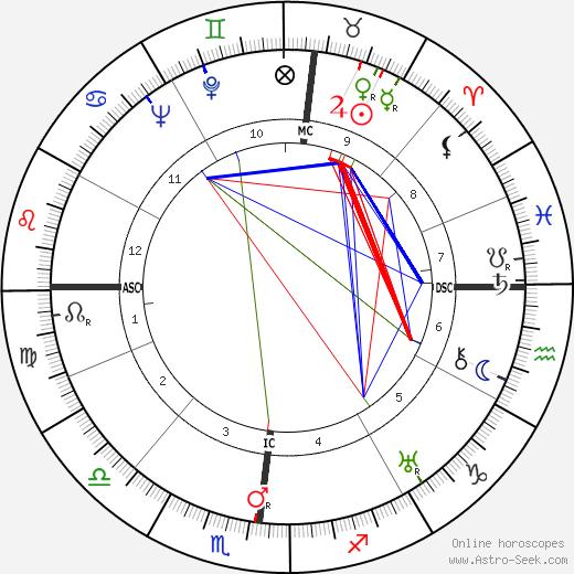 Jean Marie Euzet birth chart, Jean Marie Euzet astro natal horoscope, astrology