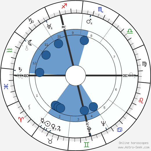 Jean Vigo wikipedia, horoscope, astrology, instagram