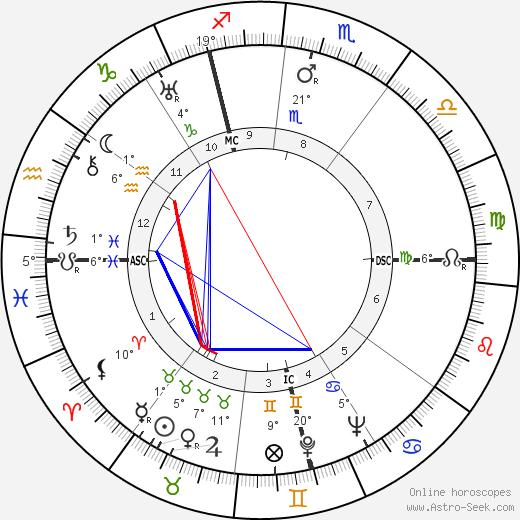 Jean Vigo birth chart, biography, wikipedia 2020, 2021