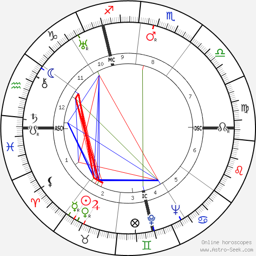 Jean Vigo birth chart, Jean Vigo astro natal horoscope, astrology