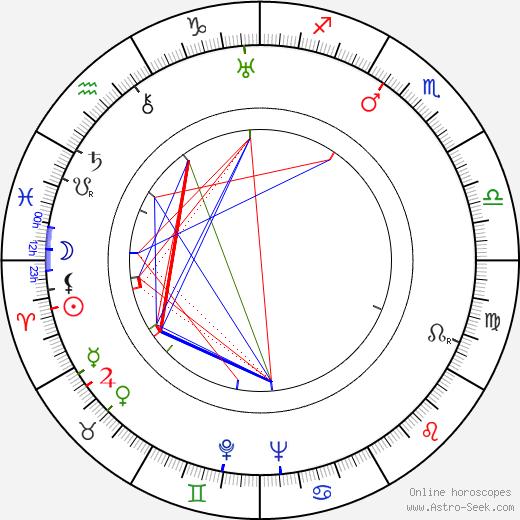 Marvin Hatley tema natale, oroscopo, Marvin Hatley oroscopi gratuiti, astrologia