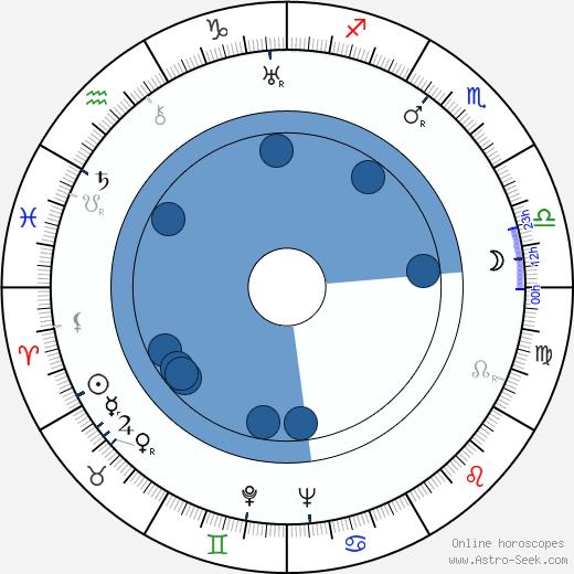 Nobuo Nakagawa wikipedia, horoscope, astrology, instagram