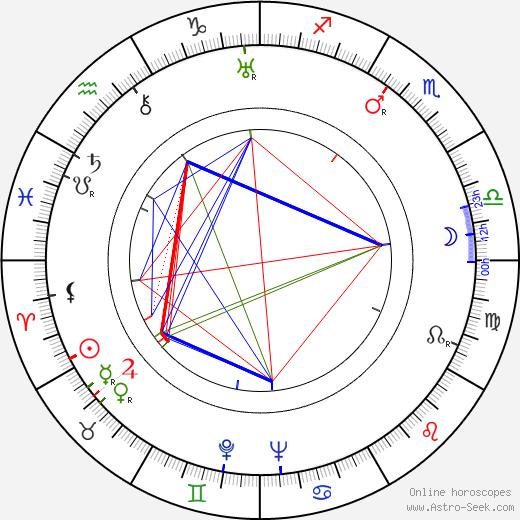 Nobuo Nakagawa astro natal birth chart, Nobuo Nakagawa horoscope, astrology