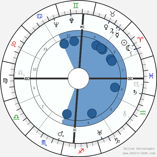 Otto Müller wikipedia, horoscope, astrology, instagram