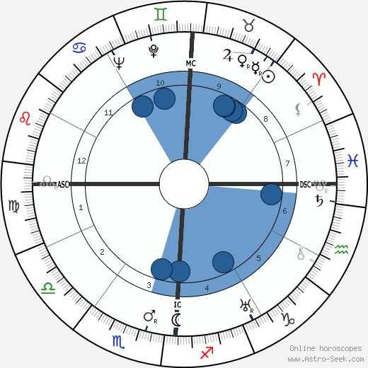 Pat Brown wikipedia, horoscope, astrology, instagram