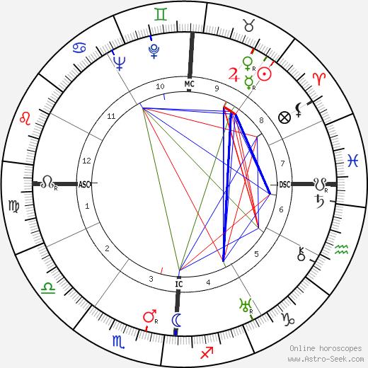 Pat Brown день рождения гороскоп, Pat Brown Натальная карта онлайн
