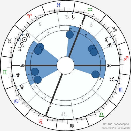 Robert Penn Warren wikipedia, horoscope, astrology, instagram