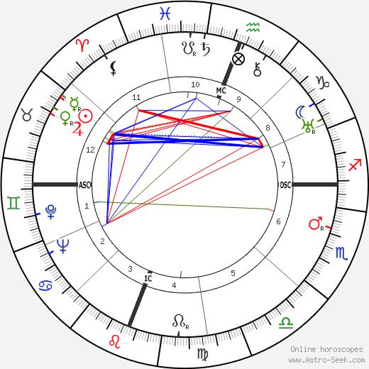 Robert Penn Warren astro natal birth chart, Robert Penn Warren horoscope, astrology