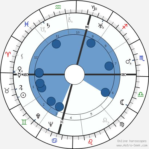 Albert Dubout wikipedia, horoscope, astrology, instagram