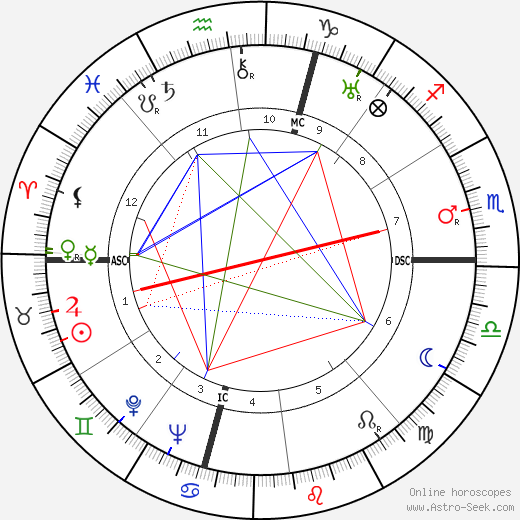 Albert Dubout tema natale, oroscopo, Albert Dubout oroscopi gratuiti, astrologia