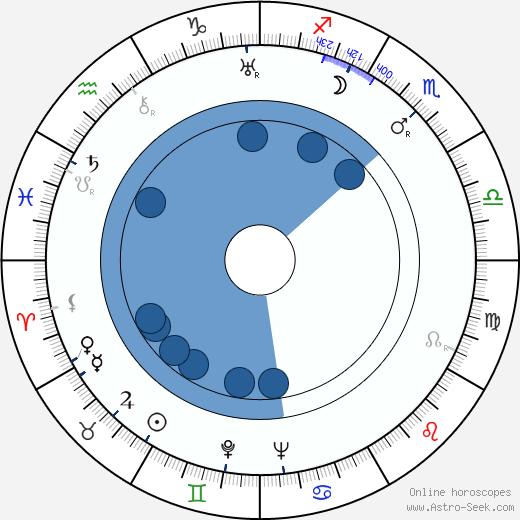 Ensio Jouko wikipedia, horoscope, astrology, instagram