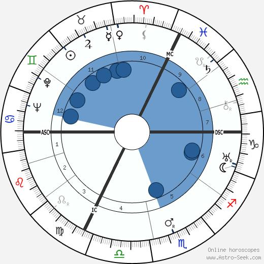 Felix Gilbert wikipedia, horoscope, astrology, instagram