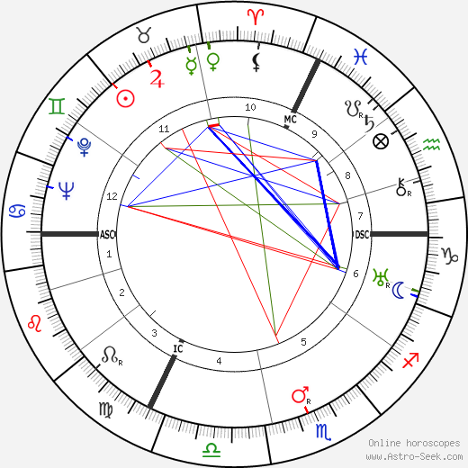 Felix Gilbert день рождения гороскоп, Felix Gilbert Натальная карта онлайн