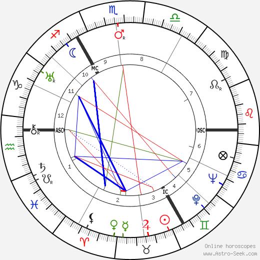 Геррит Ахтерберг Gerrit Achterberg день рождения гороскоп, Gerrit Achterberg Натальная карта онлайн