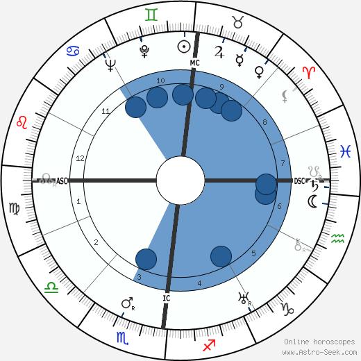 Gustav Rudolf Sellner wikipedia, horoscope, astrology, instagram