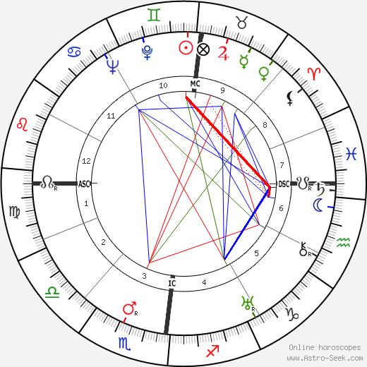 Gustav Rudolf Sellner tema natale, oroscopo, Gustav Rudolf Sellner oroscopi gratuiti, astrologia