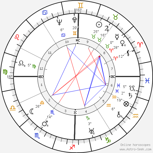 Henry Fonda birth chart, biography, wikipedia 2019, 2020