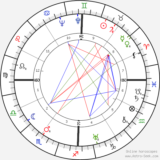 Henry Fonda astro natal birth chart, Henry Fonda horoscope, astrology
