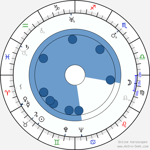 Herbert Morrison wikipedia, horoscope, astrology, instagram