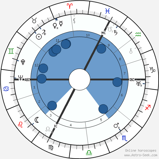 Jean Aujame wikipedia, horoscope, astrology, instagram