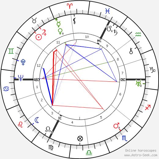 Jean Aujame tema natale, oroscopo, Jean Aujame oroscopi gratuiti, astrologia