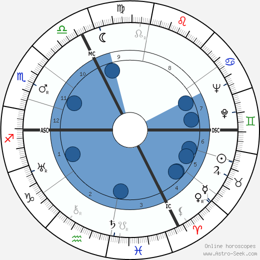 Jean Daniélou wikipedia, horoscope, astrology, instagram