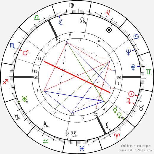 Жан Даниэлу Jean Daniélou день рождения гороскоп, Jean Daniélou Натальная карта онлайн