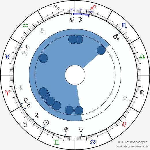 John Emery wikipedia, horoscope, astrology, instagram