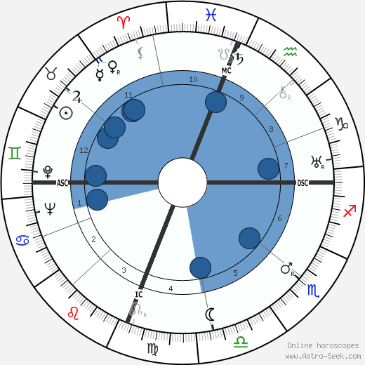 Joseph Cotten wikipedia, horoscope, astrology, instagram